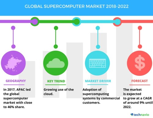 small resolution of global supercomputer market high demand from commercial customers to boost growth technavio business wire