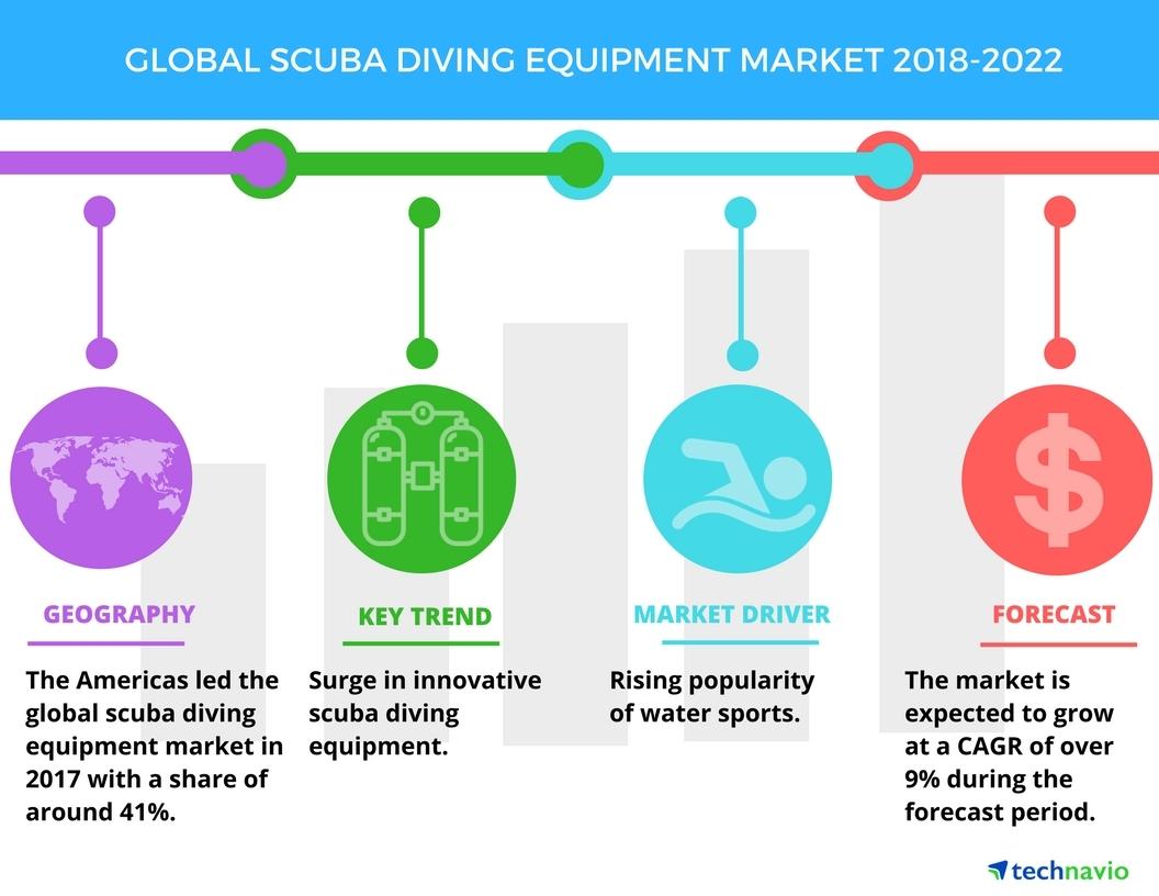 scuba gear diagram porsche 924 alternator wiring top factors driving the global diving equipment market technavio business wire