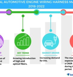 automotive engine wiring harness market increasing demand for electric vehicles drives growth technavio business wire [ 1056 x 816 Pixel ]
