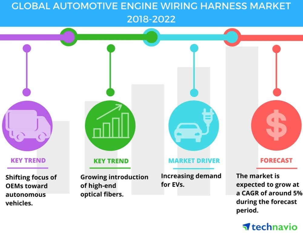 medium resolution of automotive engine wiring harness market increasing demand for electric vehicles drives growth technavio business wire