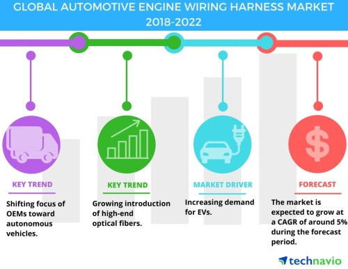 small resolution of automotive engine wiring harness market increasing demand for electric vehicles drives growth technavio business wire