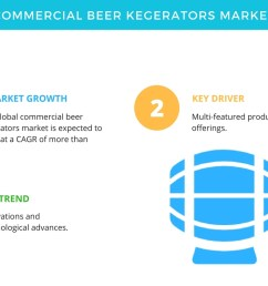 global commercial beer kegerators market multi featured product offerings to promote growth technavio business wire [ 1344 x 816 Pixel ]