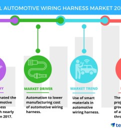 automotive wiring harness use of smart materials in automotive wiring harness is an emerging trend in the market technavio business wire [ 1056 x 816 Pixel ]