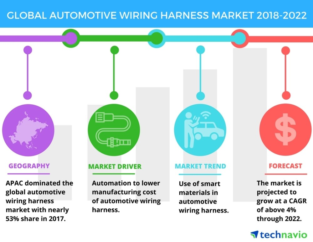 medium resolution of automotive wiring harness use of smart materials in automotive wiring harness is an emerging trend in the market technavio business wire