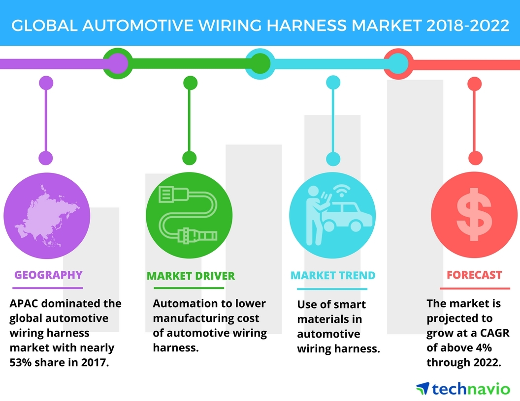 hight resolution of automotive wiring harness use of smart materials in automotive wiring harness is an emerging trend in the market technavio business wire