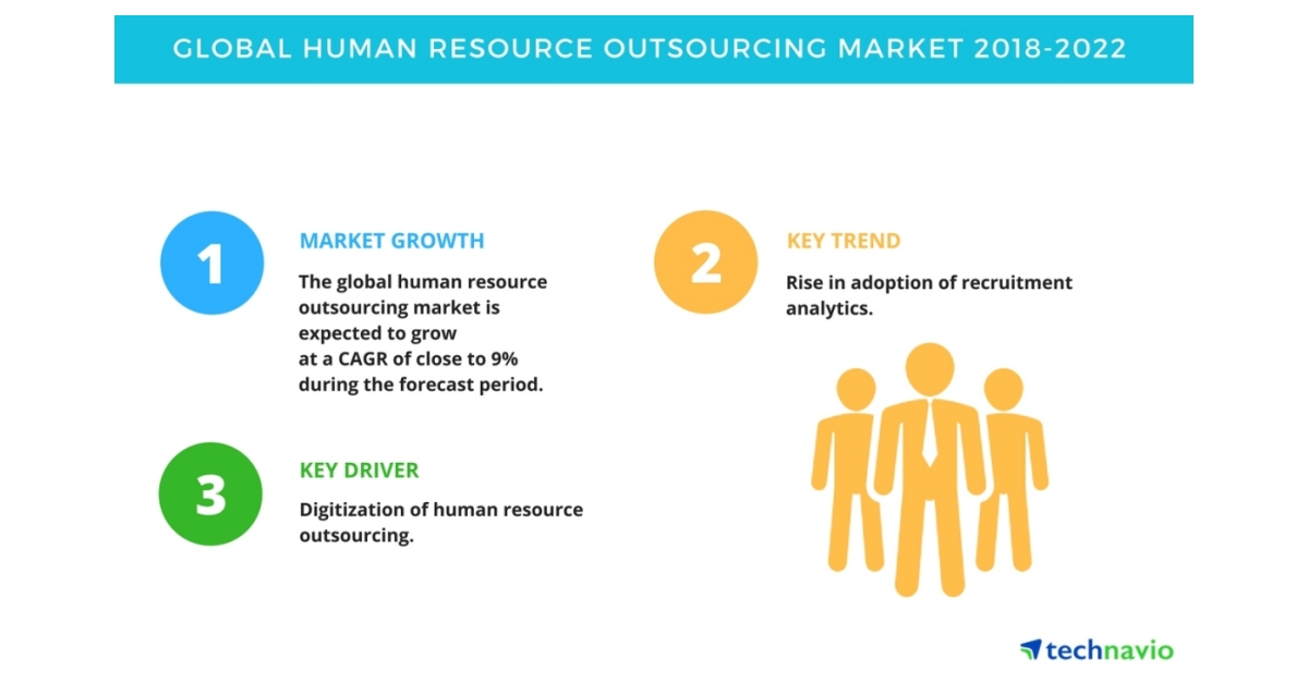 Key Findings of the Global Human Resource Outsourcing Market | Technavio | Business Wire