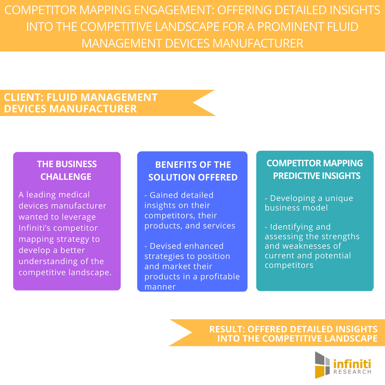 Devising An Effective Strategy For A Fluid Management Devices Manufacturer  – Request A Proposal Now   Infiniti Research   Business Wire