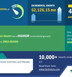 global audio and video editing software market increasing unit sales of mobile devices to promote growth technavio business wire [ 1280 x 720 Pixel ]