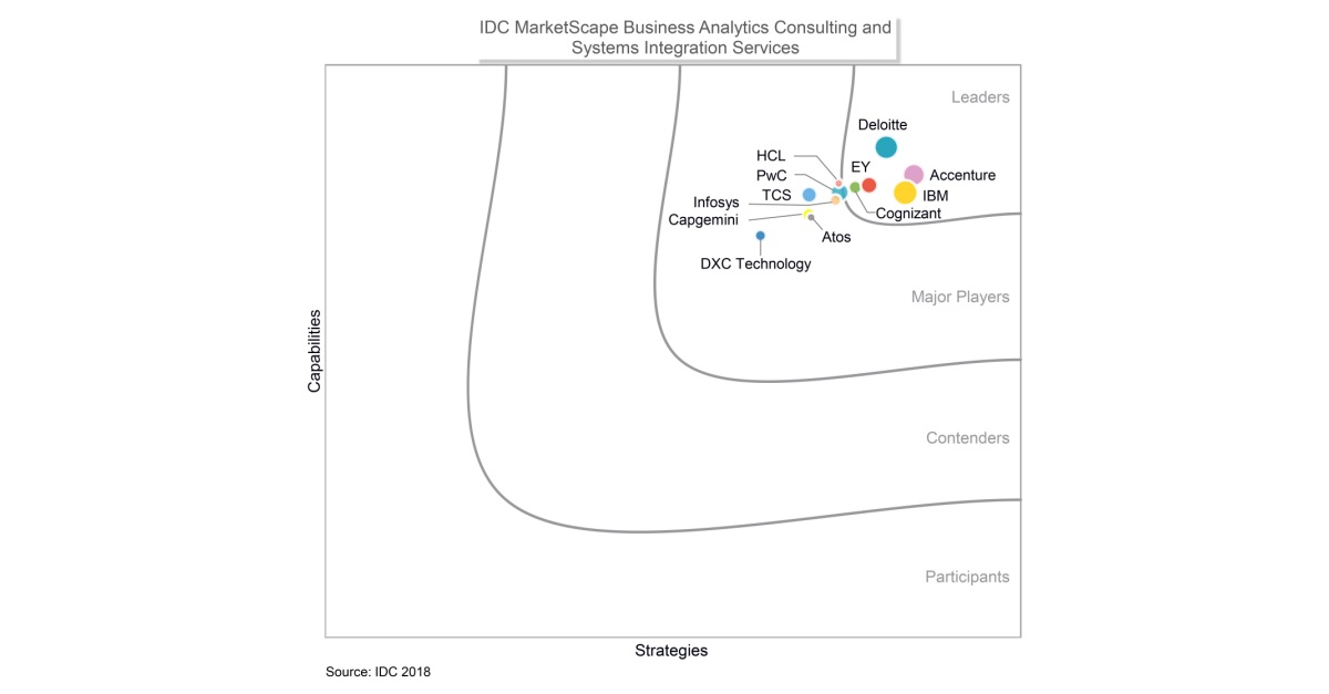 Accenture Named a Leader in IDC MarketScape on Business