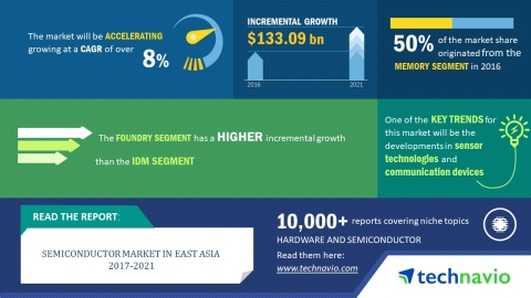 Facts and Figures From Technavio's Semiconductor Market in East Asia 2017-2021 Report (Photo: Busine ...