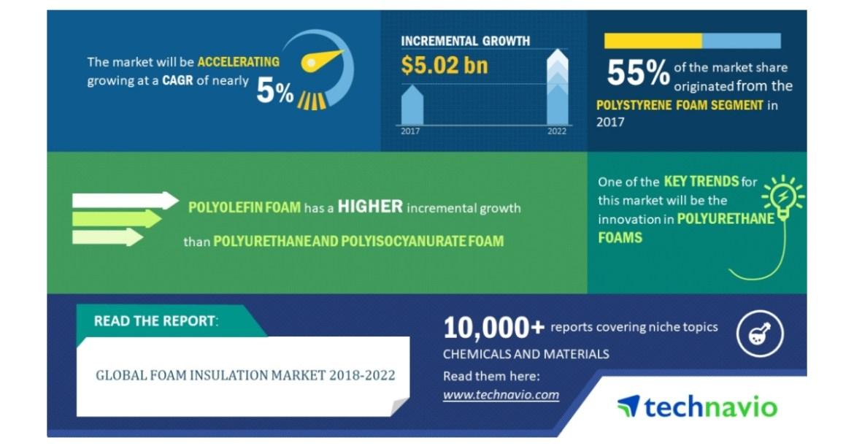 Global Foam Insulation Market 2018-2022| Innovation in Polyurethane ...