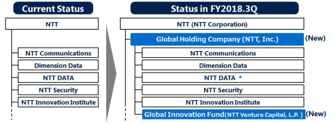* NTT DATA will continue to collaborate with other companies in the Group while retaining its presen ...