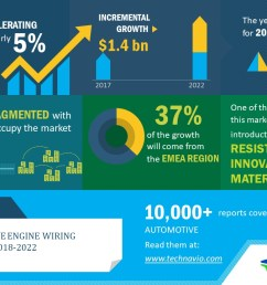 global automotive engine wiring harness market 2018 2022 passenger cars segment dominates the global market technavio business wire [ 1280 x 720 Pixel ]