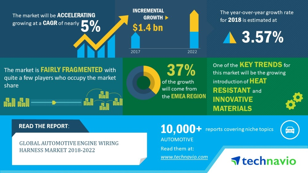medium resolution of global automotive engine wiring harness market 2018 2022 passenger cars segment dominates the global market technavio business wire