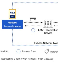 rambus token gateway for e commerce certified visa ready business wire [ 2296 x 1154 Pixel ]