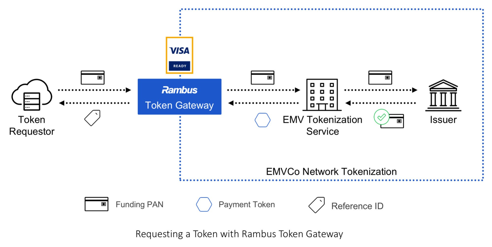 hight resolution of rambus token gateway for e commerce certified visa ready business wire