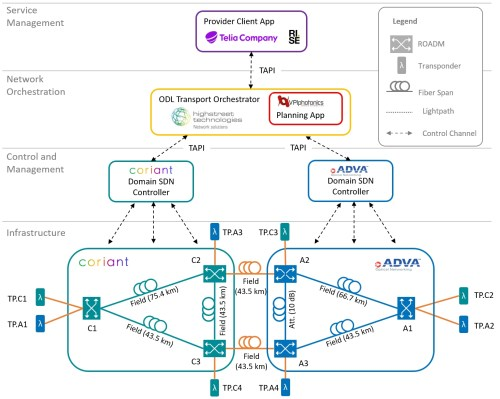 small resolution of european industry consortium successfully demonstrates sdn based reach planning in a multi vendor optical network field trial business wire