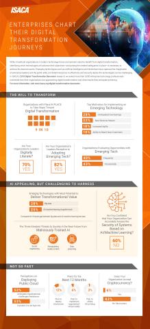 ISACA's 2018 Digital Transformation Barometer looks at companies' digital transformation journeys, i ...