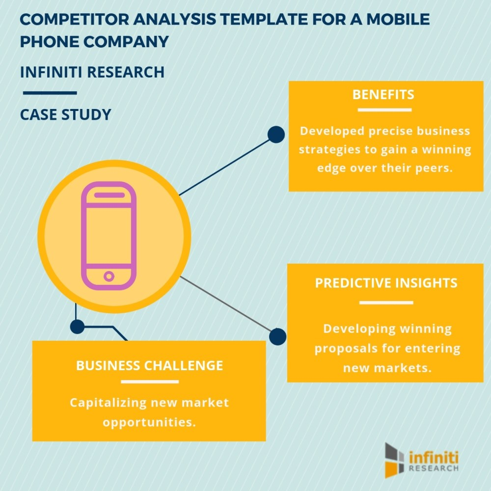 medium resolution of evaluating investment potential in new markets with the help of infiniti research s competitor analysis template business wire