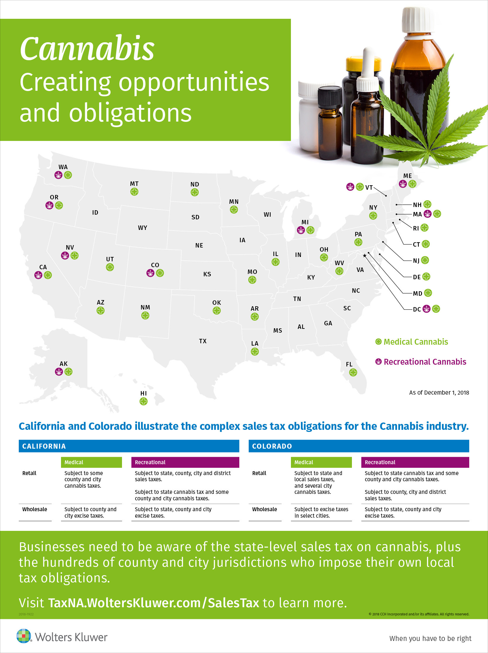 City Of Industry Sales Tax : industry, sales, Highs, Cannabis, Sales, Business
