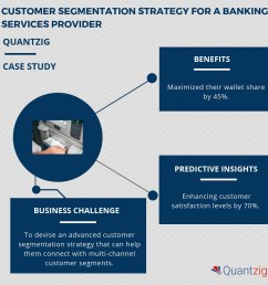 banking services providers are witnessing a three fold increase in customer acquisition and retention rates request a free proposal to know how  [ 1248 x 1248 Pixel ]