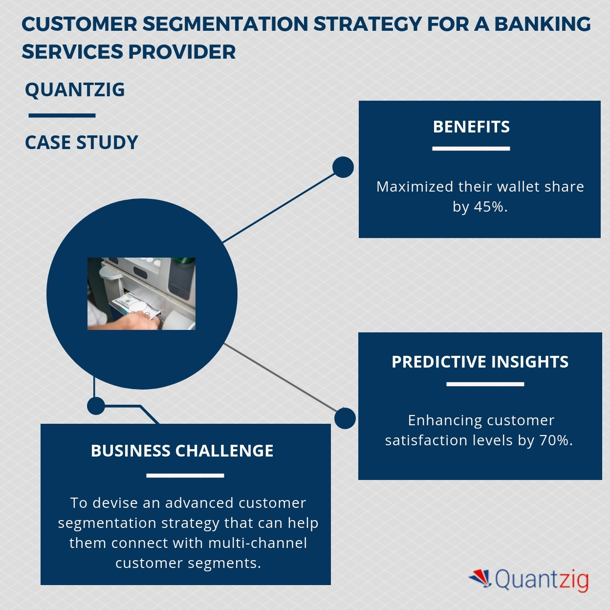 hight resolution of banking services providers are witnessing a three fold increase in customer acquisition and retention rates request a free proposal to know how