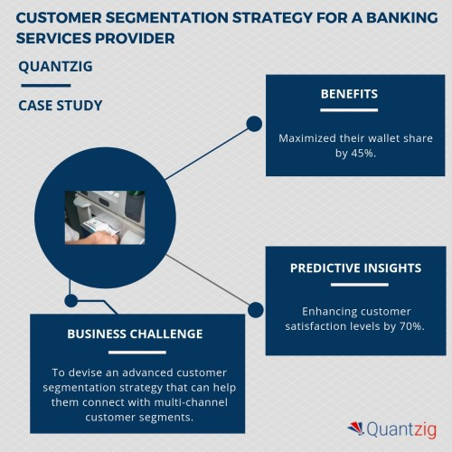 small resolution of banking services providers are witnessing a three fold increase in customer acquisition and retention rates request a free proposal to know how