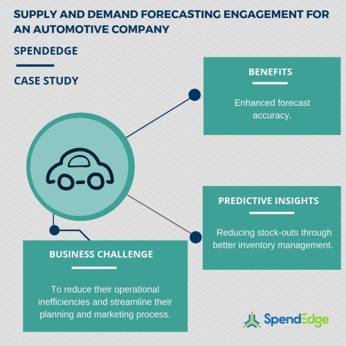small resolution of supply and demand forecasting engagement optimizing cash flow by efficiently managing production costs for companies a report by spendedge business