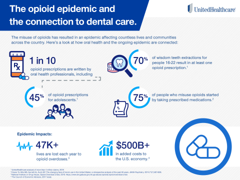 UnitedHealthcare Confronts the Opioid Epidemic by