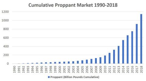 Cumulative Proppant Market 1990 - 2018 (Graphic: Business Wire)