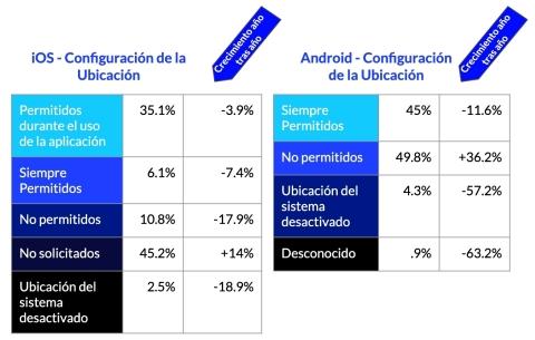 Los permisos de ubicación en iOS, más detallados, muestran la preferencia del usuario por compartir la ubicación