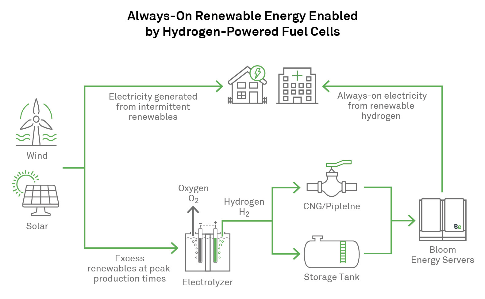 hight resolution of bloom energy announces hydrogen powered energy servers to make always on renewable electricity a reality business wire