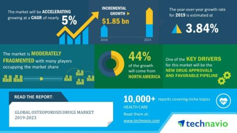 Technavio announced its latest market research report titled global osteoporosis drugs market 2019-2023. (Graphic: Business Wire)