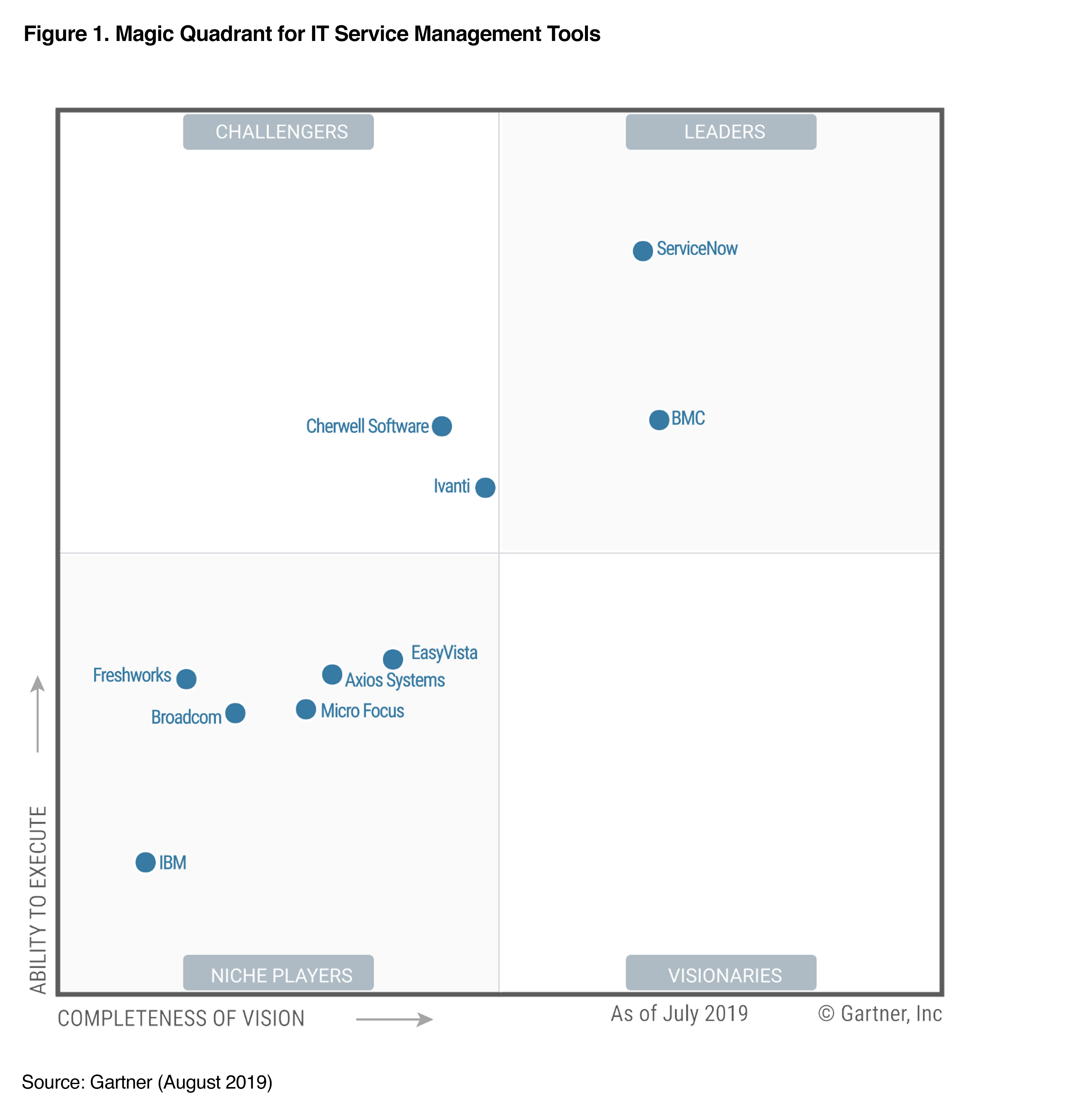 ServiceNow Named a Leader in Gartner Magic Quadrant for IT