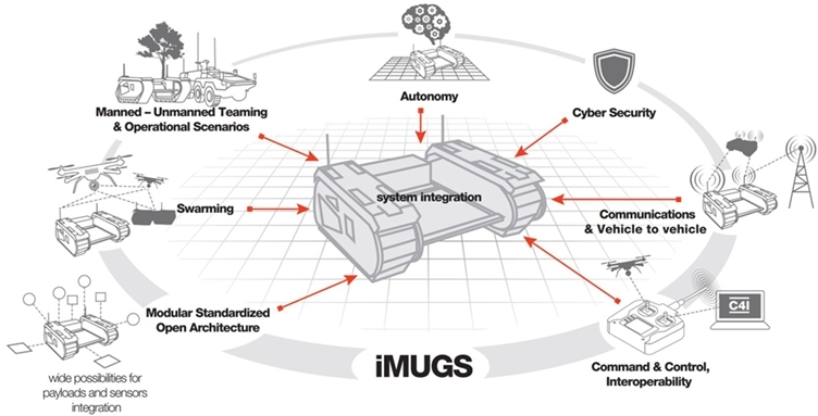 iMUGS (integrated Modular Unmanned Ground System) project.