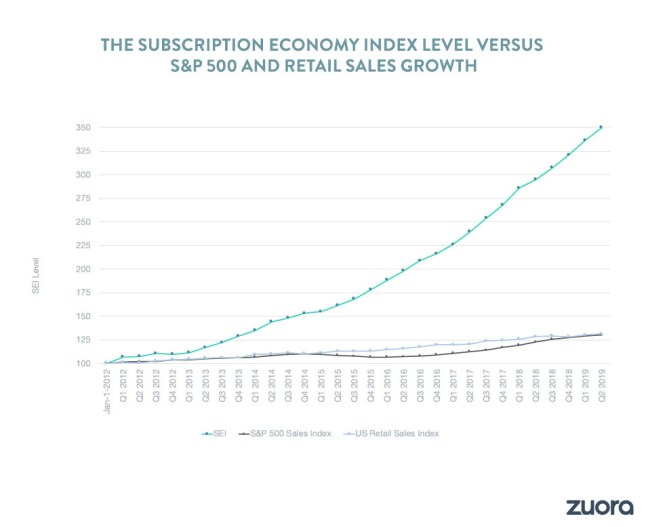 The Subscription Economy Index Level Versus S&P 500 And Retail Sales Growth