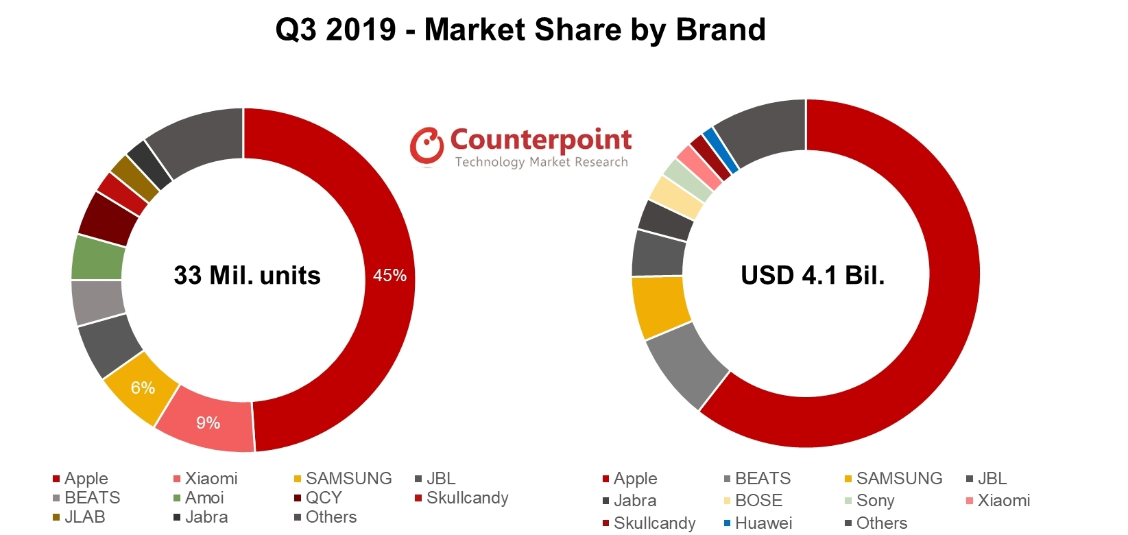 After A Strong Performance In Q3 2019, Would Focus On