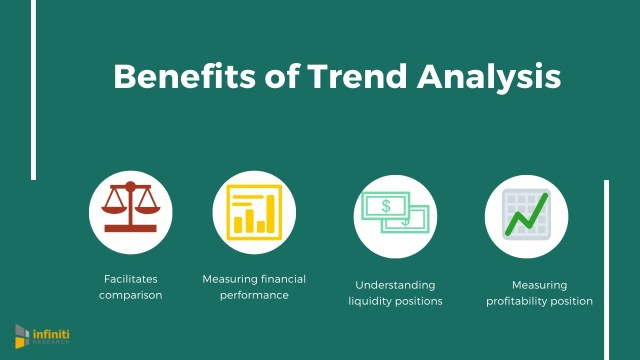 How Trend Analysis Can Help Your Business Better Analyze the