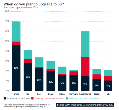When do you plan to upgrade to 5G? (Graphic: Business Wire)