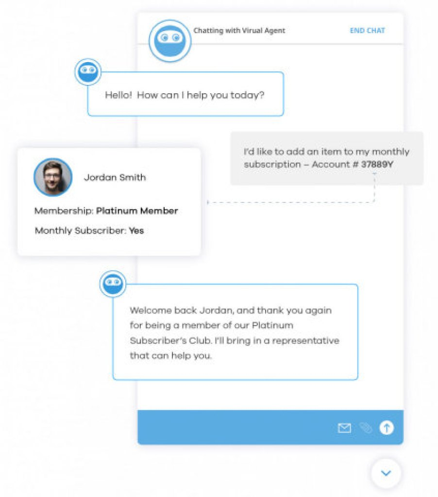 UJET's Virtual Agent (Graphic: Business Wire)