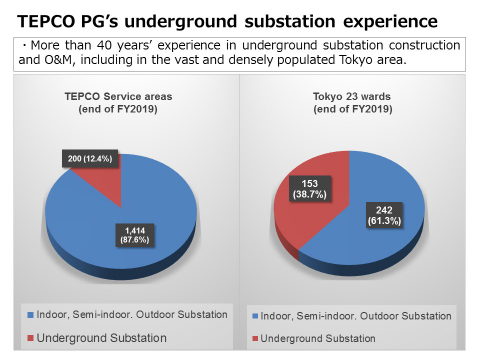 More than 40 years' experience in underground substation construction and O&M, including in the vast and densely populated Tokyo area. (Graphic: Business Wire)