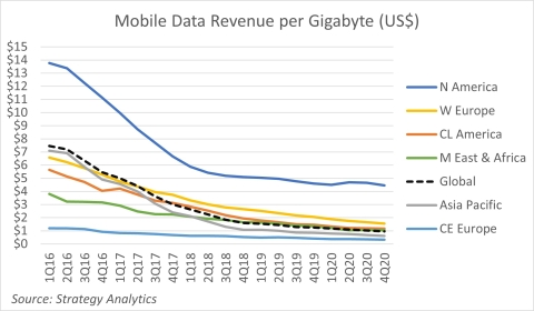 Figure 1. Mobile Data Revenue per Gigabyte in $USD (Source: Strategy Analytics, Inc.)