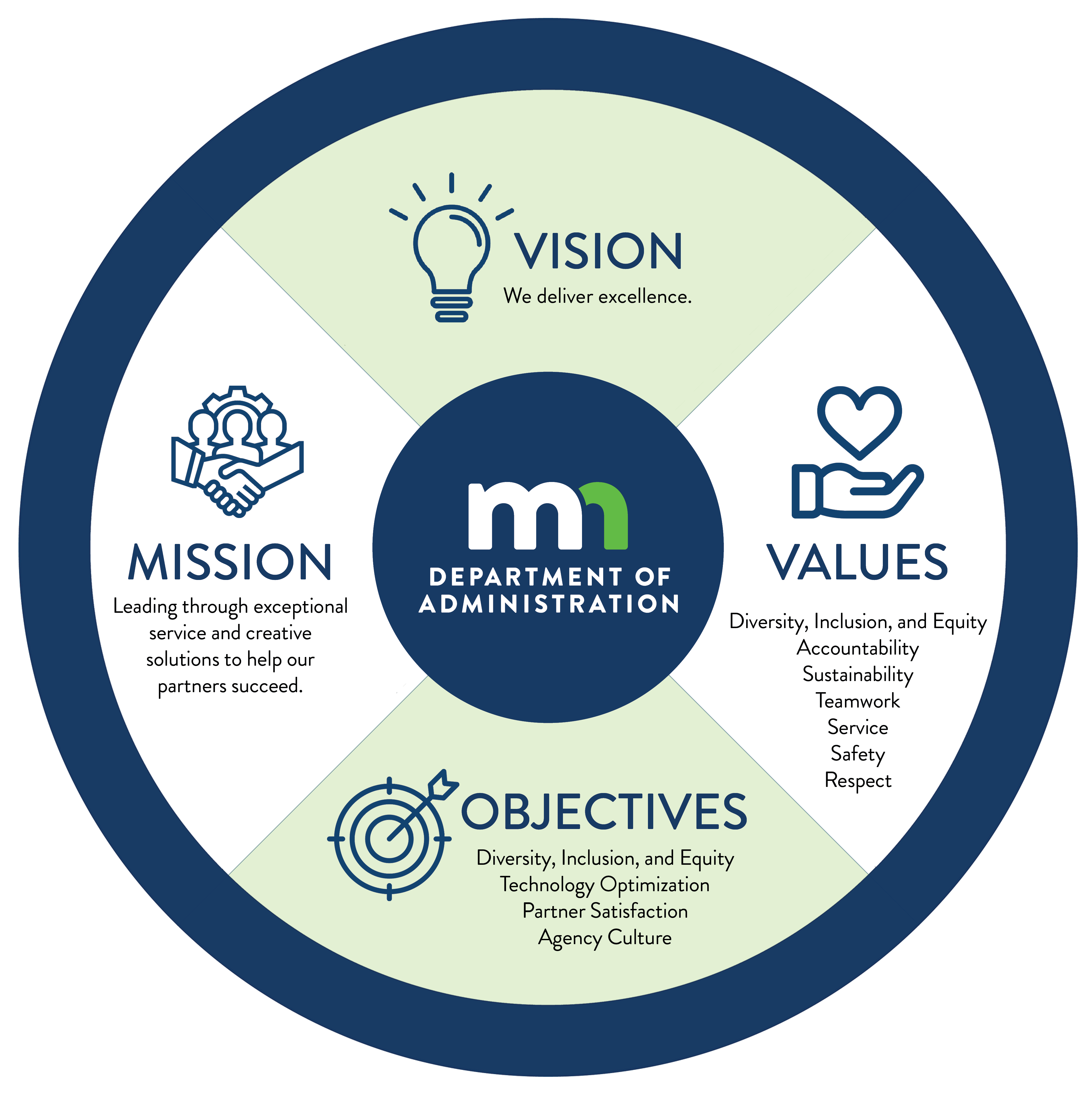 Admin S Vision Mission Values And Goals Minnesota