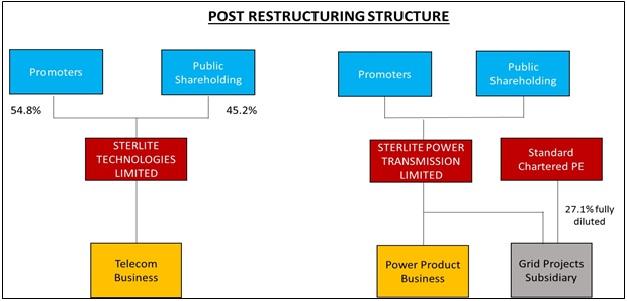 sterlite-technologies-demerger-sterlite-power-2