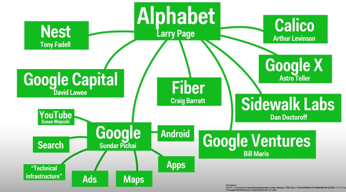 Google Alphabet Structure