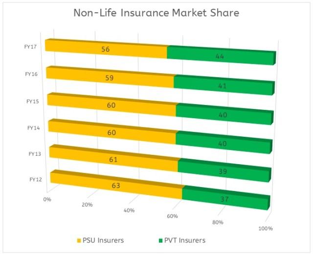 Non-life-Insurance-IPO-PSU-2