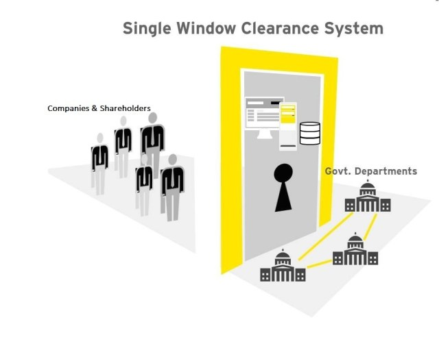single-window-clearance-of-M-and-A