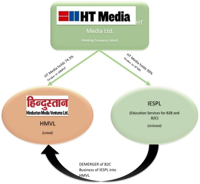 Hindustan-Media-Ventures-Demerger-Indian-Education-Services-1