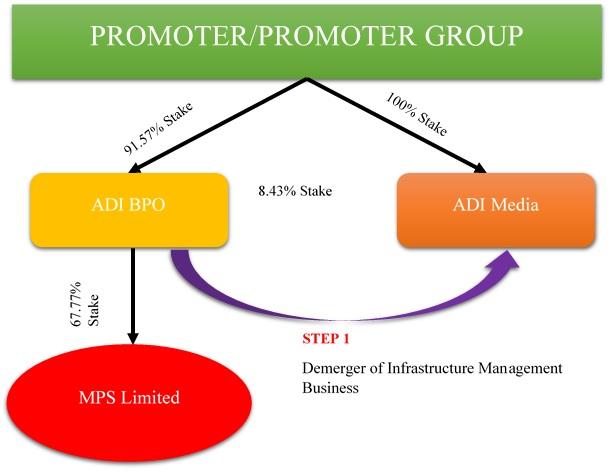 MPS-Acquisition-ADI-BPO-Media-1