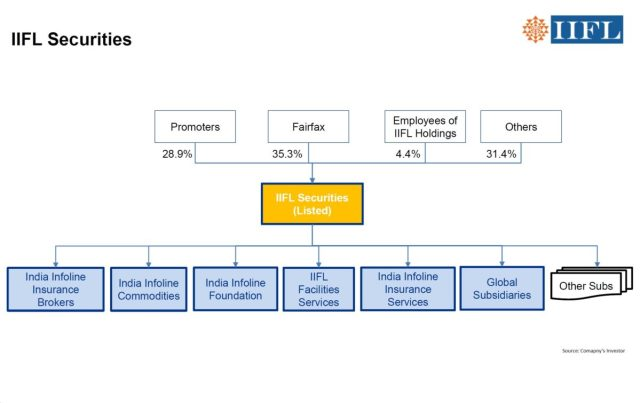 IIFL-Holdings-Corporate-Structure-Simplification-4